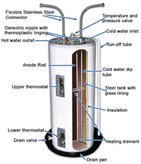 dallas tx water heater services